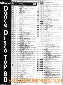Billboard Chart April 1983